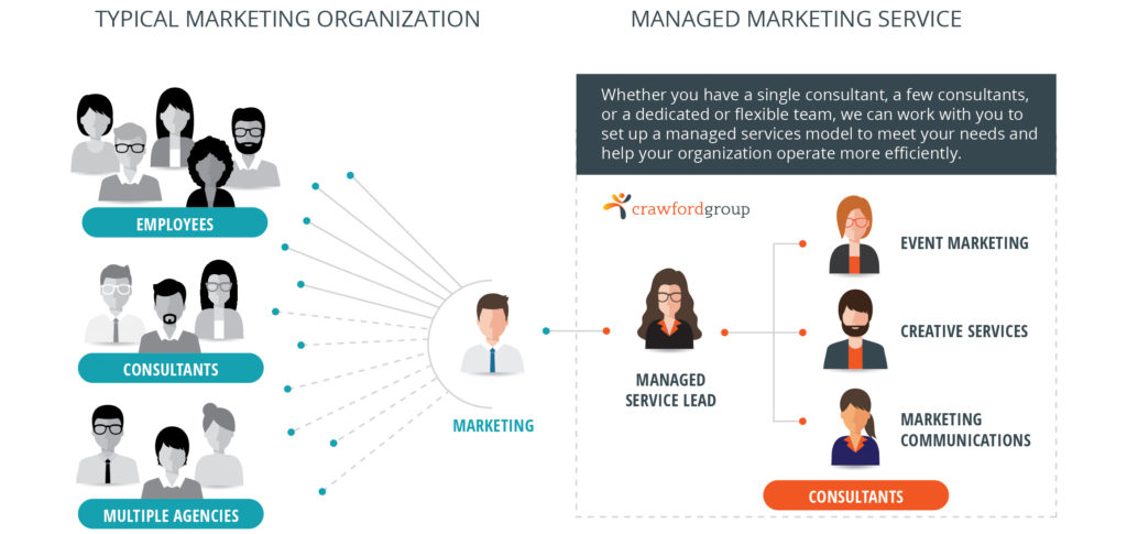 Managed Marketing Services 1